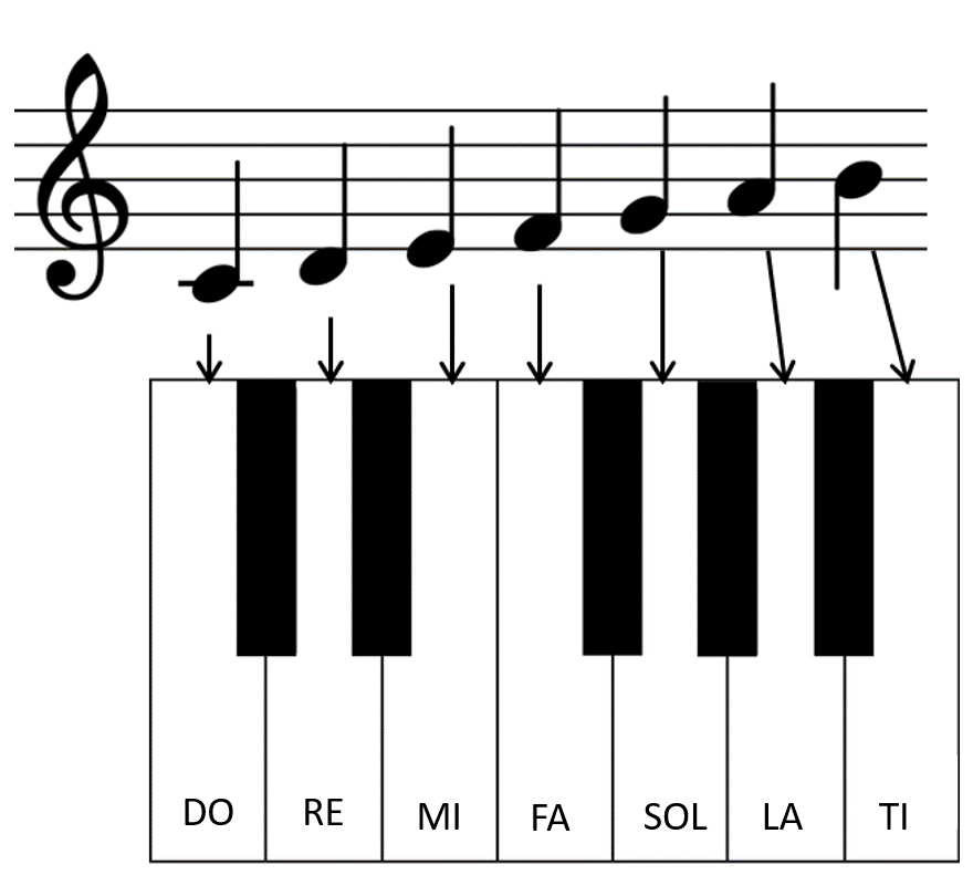 جای نت های روی پیانو