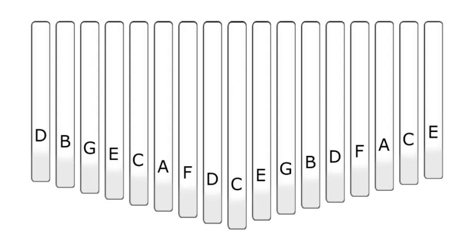 نمودار تیغهها در یک کالیمبا تنظیم شده در گام C Major