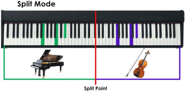 Split در پیانو دیجیتال یاماها