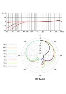 منحنی-قطبی-x1s