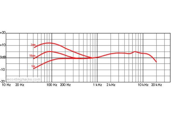 قابلیت های میکروفون داینامیک Beyerdynamic M 88 TG